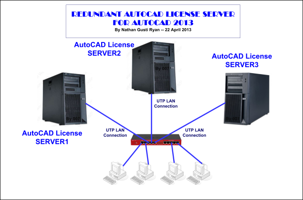 Topologi-Redundacy-AutoCAD-License-Server