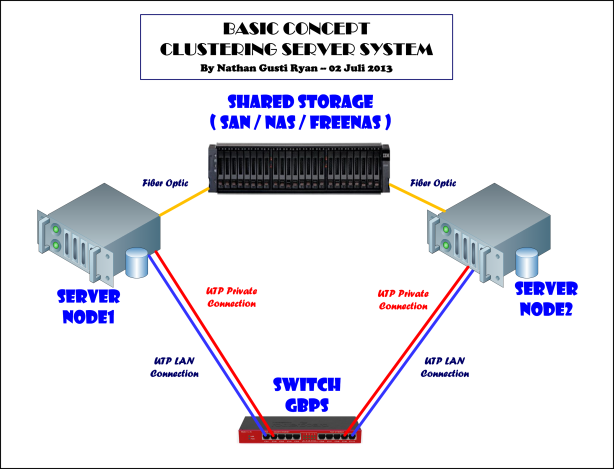 001-Clustered-Server-On-Phisical--by-Nathan-Gusti_Ryan