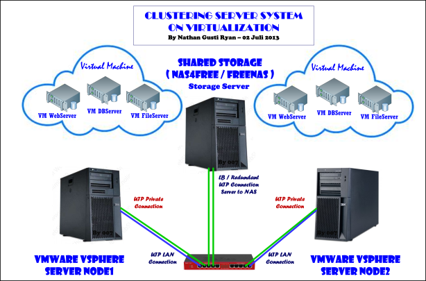 002-Clustered-Server-On-Virtual-vSphere--by-Nathan-Gusti_Ryan