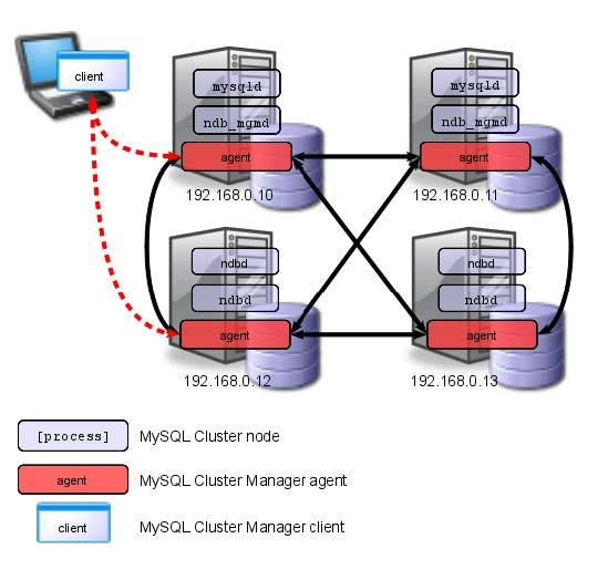 MySQL-Cluster-001