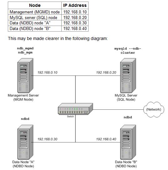 MySQL-Cluster-Multi-Computer-002