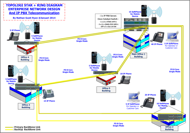 XPS-Network-and-IP-PBX-Design-Jan-2014