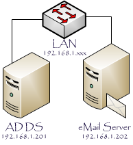 Exchange-Server-2013-Simple-Topology