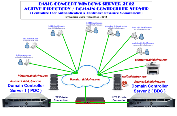 XPS-Server-Design-(AD-AD-Replication-Windows-Server-2012)-Resize