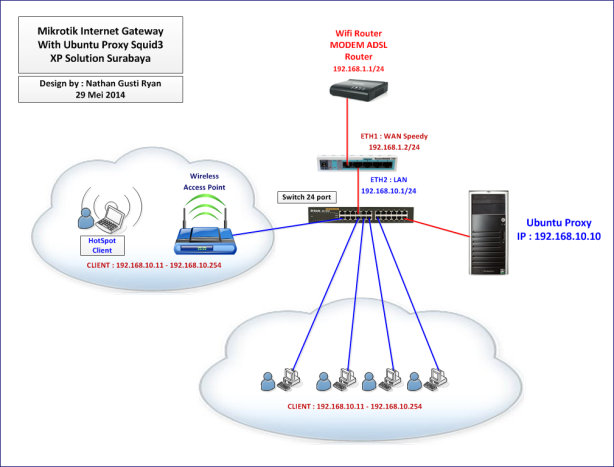 Layout-Desain-Network-Mikrotik-Router-With-Ubuntu-14.04-Proxy-Squid3-(Option-1)