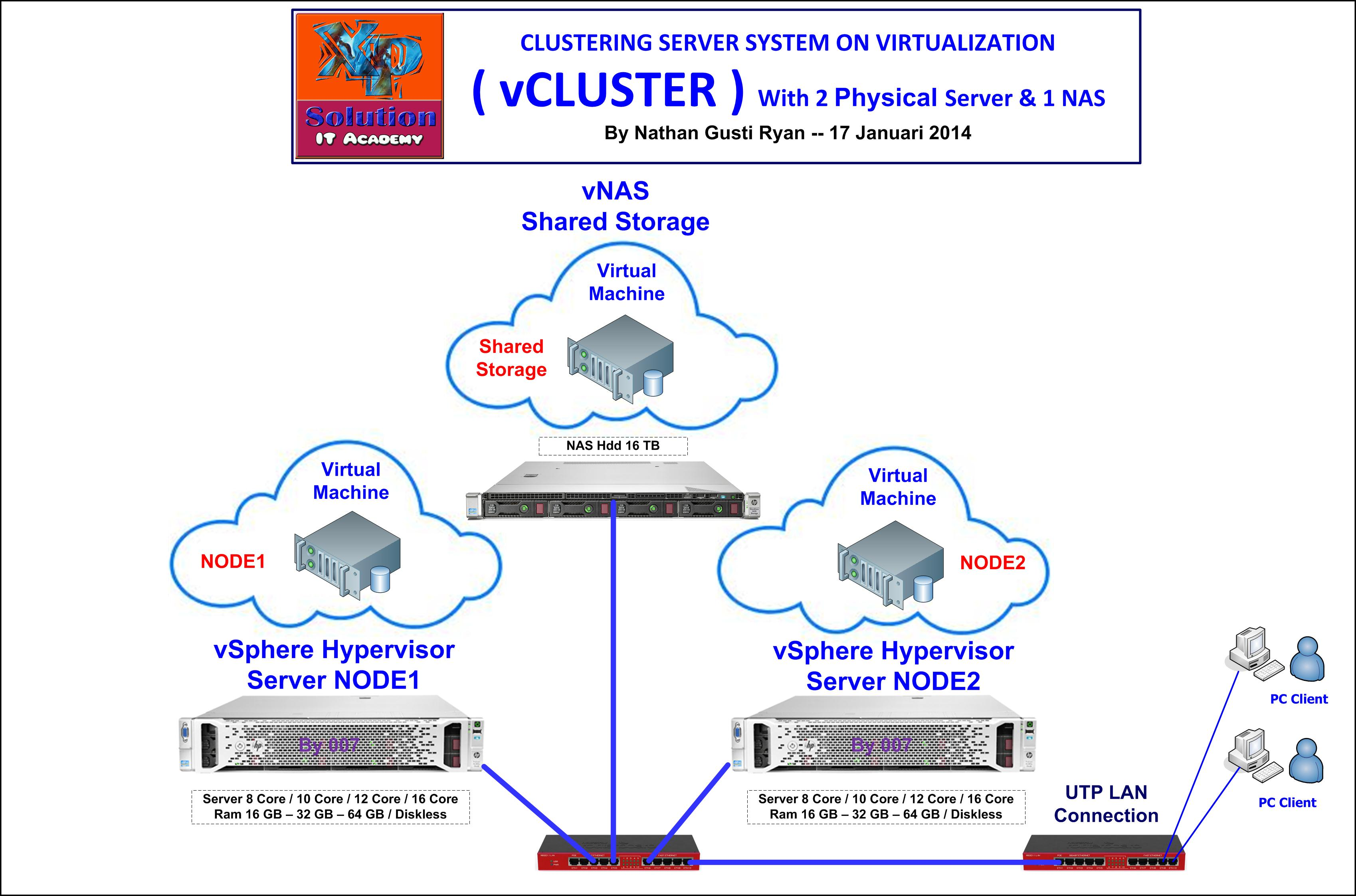XPS-Clustering-Server-On-Virtualization-with-vSphere-on-2-Machine-1-NAS-Design-Jan-2015
